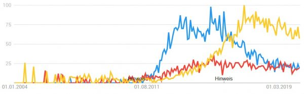Trends Media Queries
