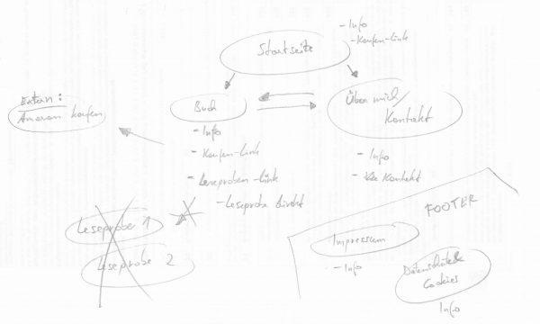Webseite Programmieren Design